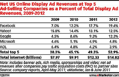 Tabela publicidade nas redes sociais