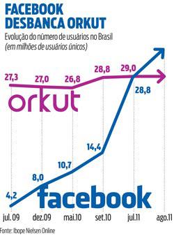 Orkut perde o reinado no Brasil