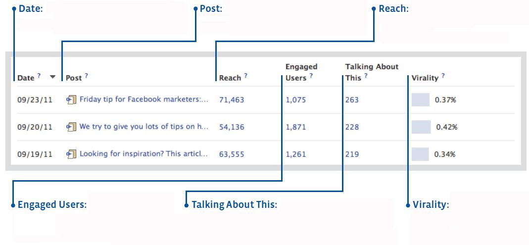 Métricas do novo Facebook Insights