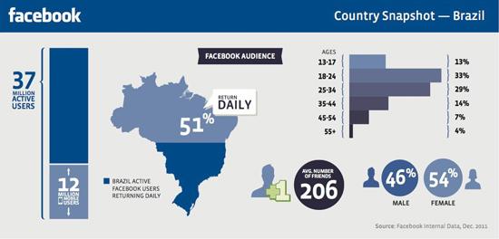 Facebook no Brasil - Magic Web Design