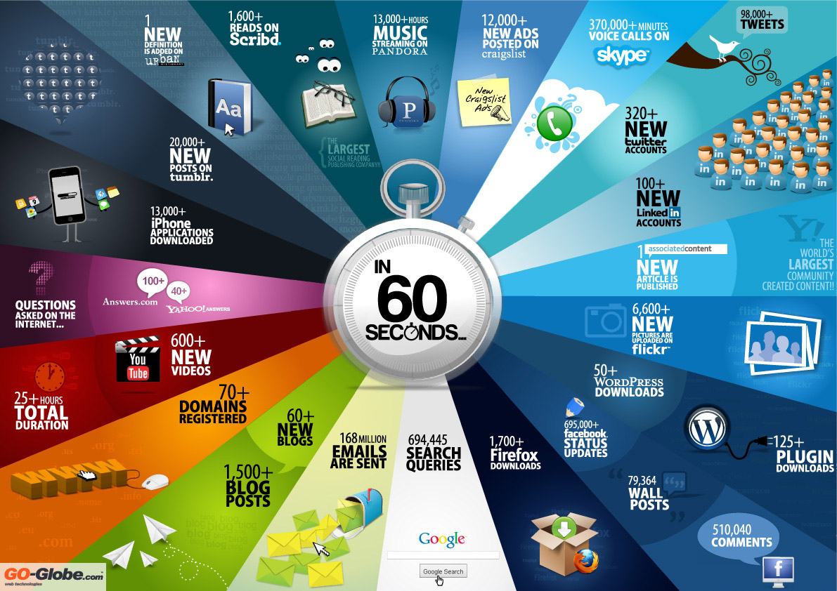 60-segundos-de-internet