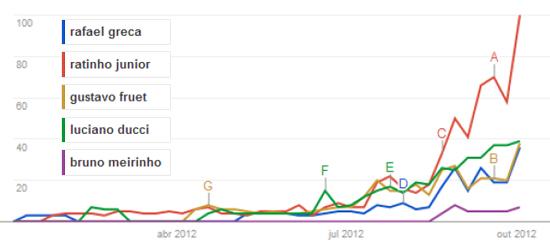 pesquisas-eleições-curitiba-google