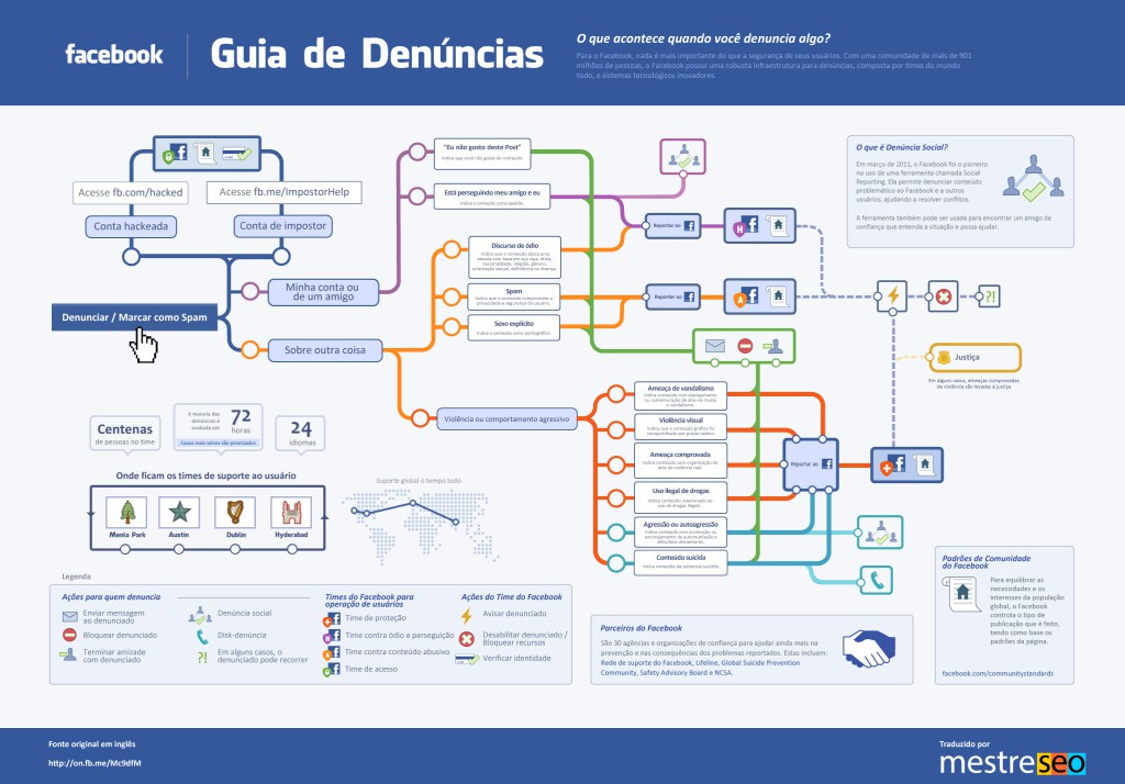 o-que-acontece-com-as-denuncias-no-facebook-infografico