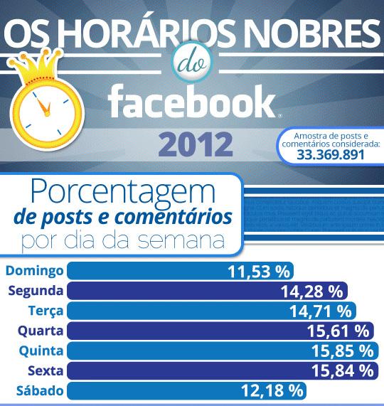 horario-nobre-facebook-brasil