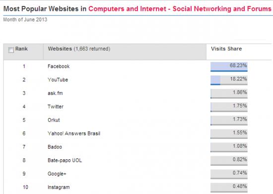 acessos-redes-sociais