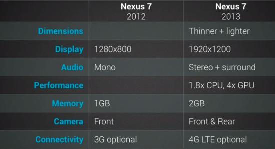 Google lança novo Nexus 7 versão 2013