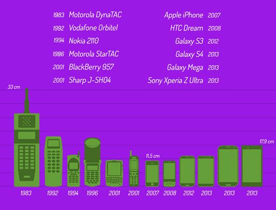 celulares-estao-cada-vez-maiores-e-mais-funcionais