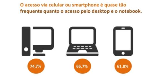 Como acompanhar o crescimento do mobile