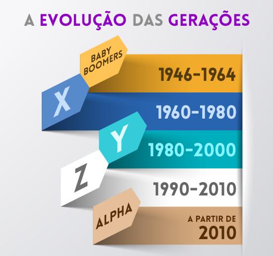 A evolução das gerações ao longo dos anos