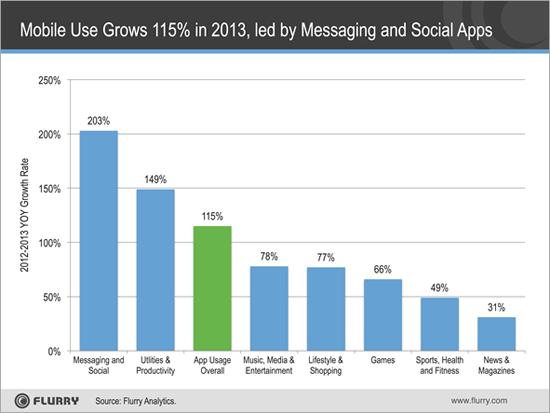 WhatsApp e Facebook Messenger foram os aplicativos que mais cresceram em 2013