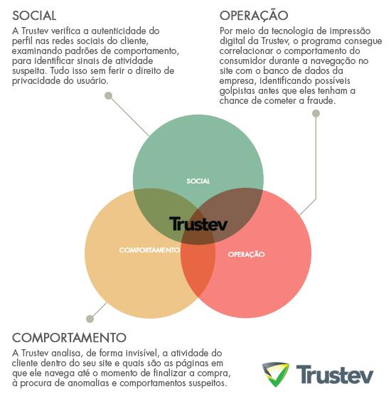 como-funciona-Trustev