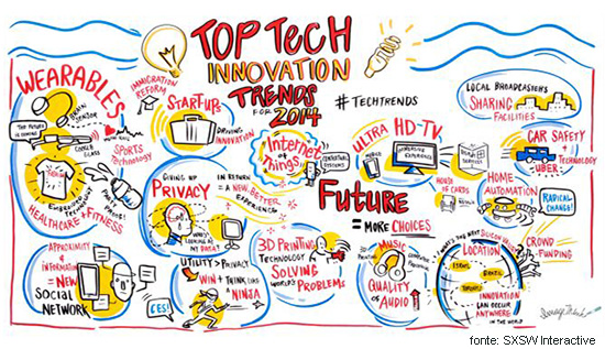 top-innovation-sxsw-2014