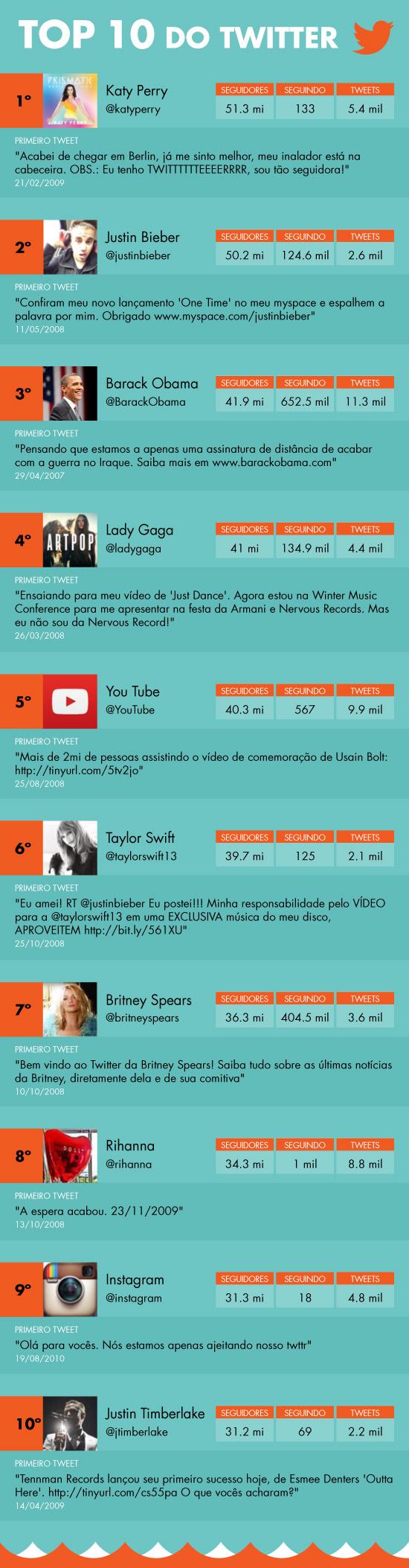 Aniversário do Twitter: Brasil está no Top 5 dos mais ativos na rede