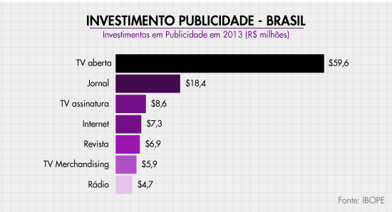 investimento-marketing-digital-brasil-2013