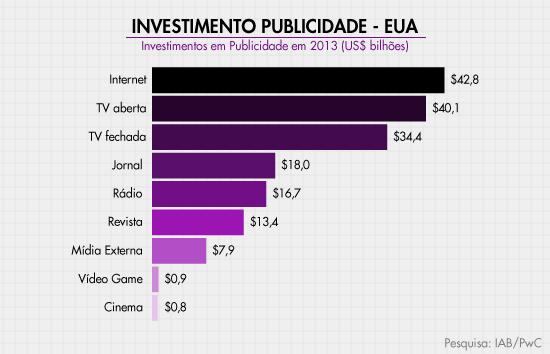 investmento publicitario eua 2013 Investimento publicitário na Internet ultrapassa verba da TV aberta nos EUA