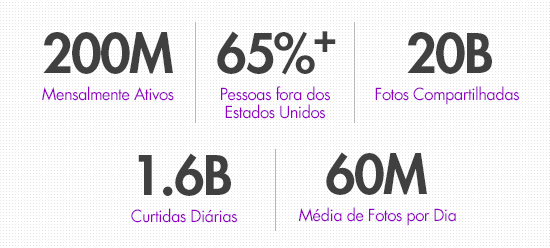 Gráfico com números do Instagram pelo mundo