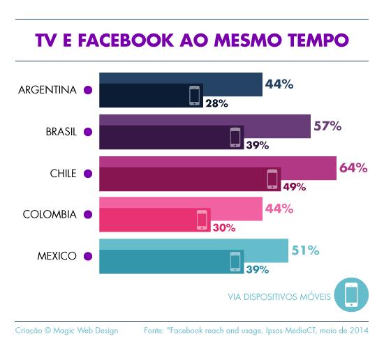 Os internautas o Facebook e assistem TV ao mesmo tempo