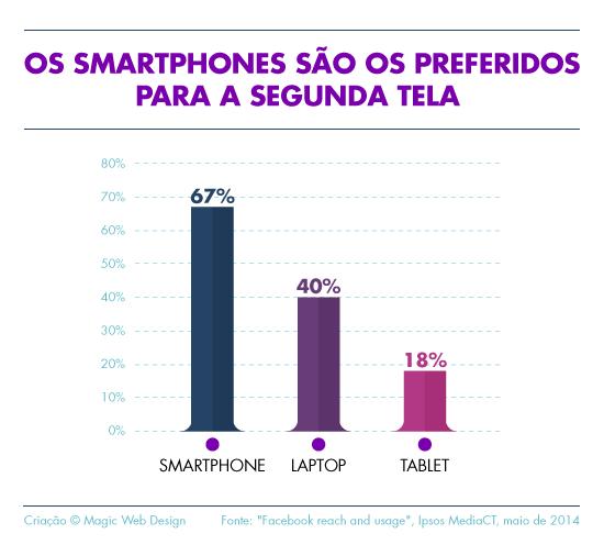 Os smartphones são os preferidos para a segunda tela