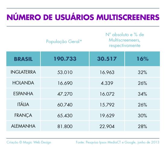 Número de usuários multiscreeners