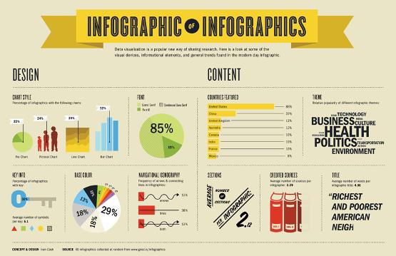 Infográficos interativos