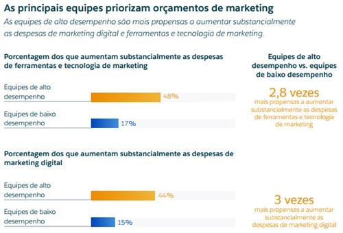 Orçamento em marketing digital é o maior dos últimos anos