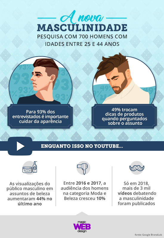 Infográfico - A nova masculinidade