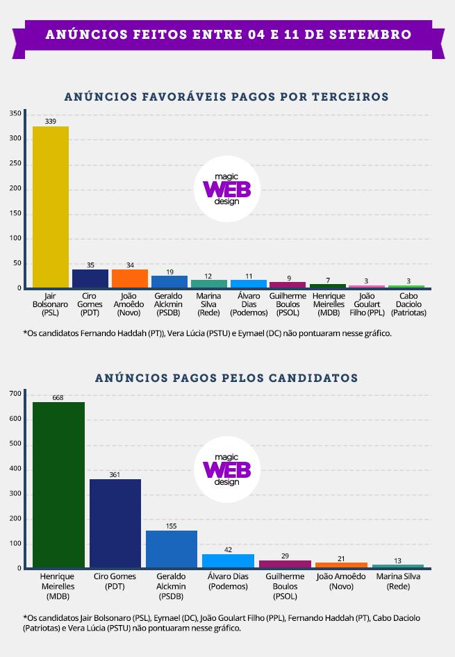 Veja quem paga os anúncios dos candidatos